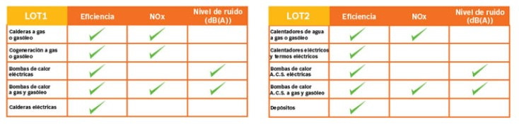 productos normativa energetica 2015 calderas